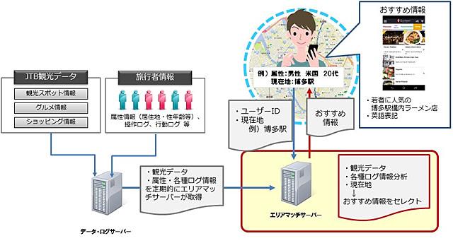 NTTとJTBが福岡で訪日外国人向け観光サービスの実証実験