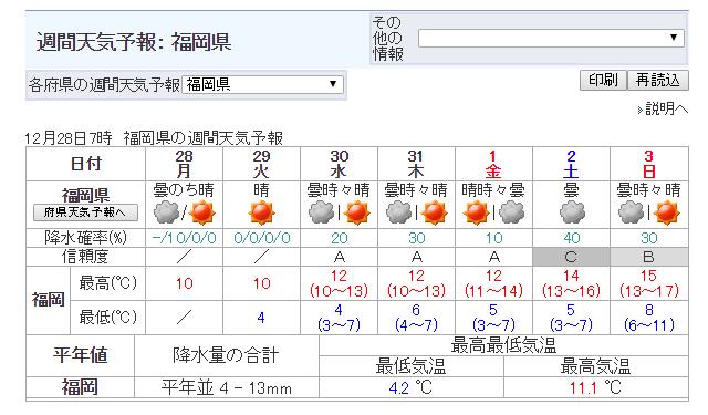気になる年末年始の「福岡県」の天気は?