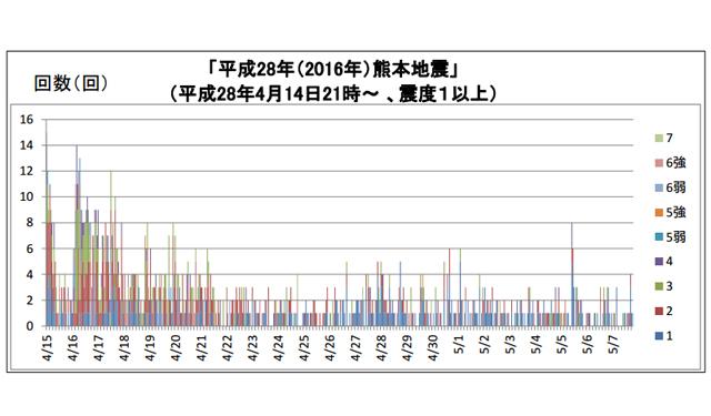 「熊本地震」余震続く 震度1以上は「1300回」超える