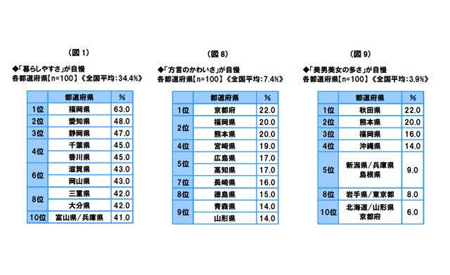 ソニー生命が「都道府県別 生活意識調査2016」発表