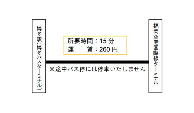 西鉄が博多駅と福岡空港国際線ターミナルを結ぶ直行便運行へ