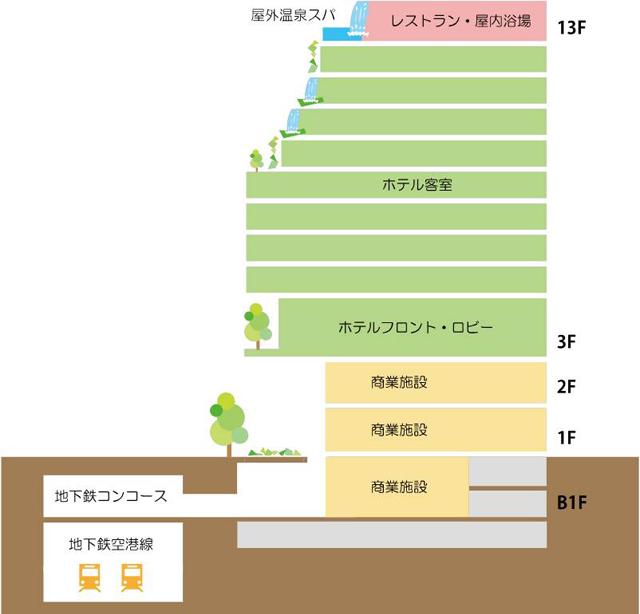 ビルの構成(概略)