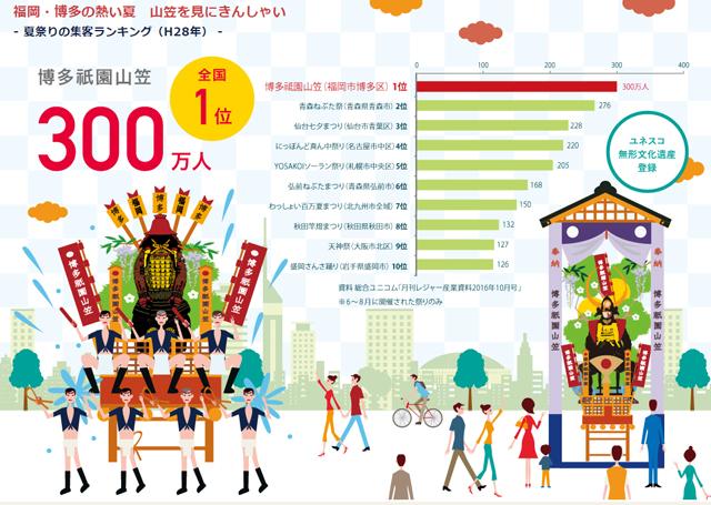 夏祭り集客ランキング 全国第1位「博多祇園山笠」