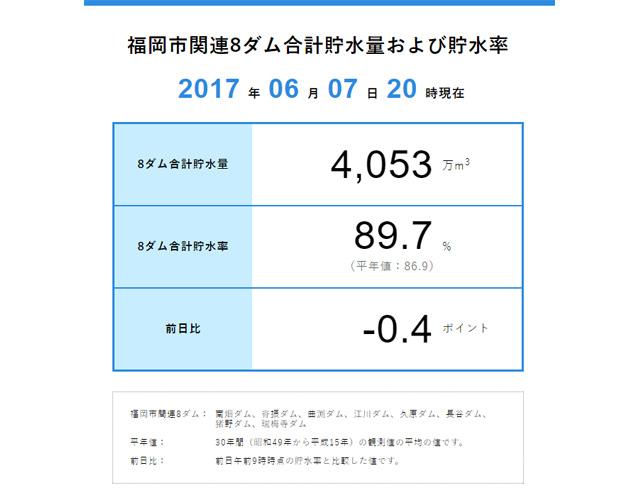 福岡市関連8ダムの合計貯水量がリアルタイムに分かる!