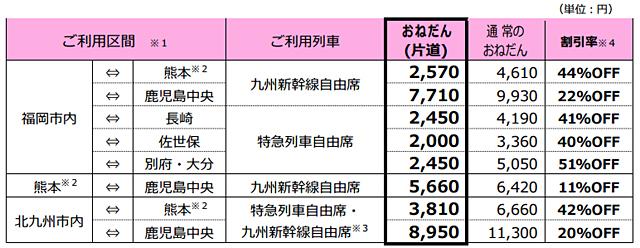 最大51%OFF!JRが『ガチきっぷ』発売へ