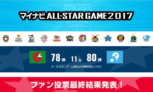プロ野球オールスターゲーム「ファン投票結果」ホークスから5人!
