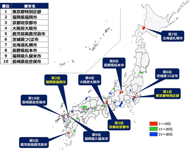 成長可能性都市ランキングの総合で福岡市が東京都に次ぐ2位に