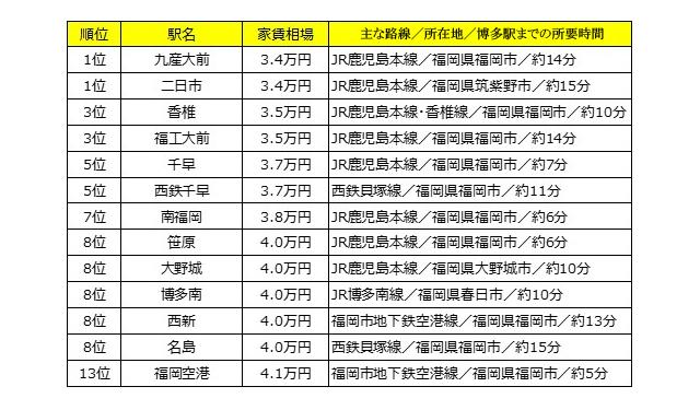 スーモが「博多駅から15分圏内!家賃相場が安い駅ランキング」まとめ公開