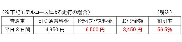 NEXCO西日本九州支社が『九州よかよかドライブパス2018』発売へ