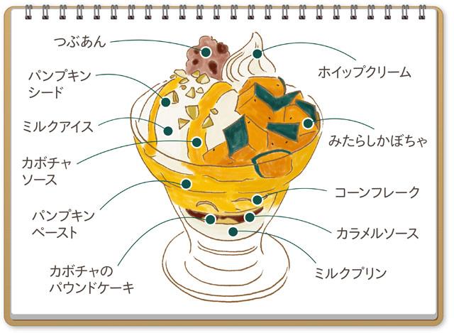 大戸屋から旬のベジパフェ『かぼちゃパフェ』登場