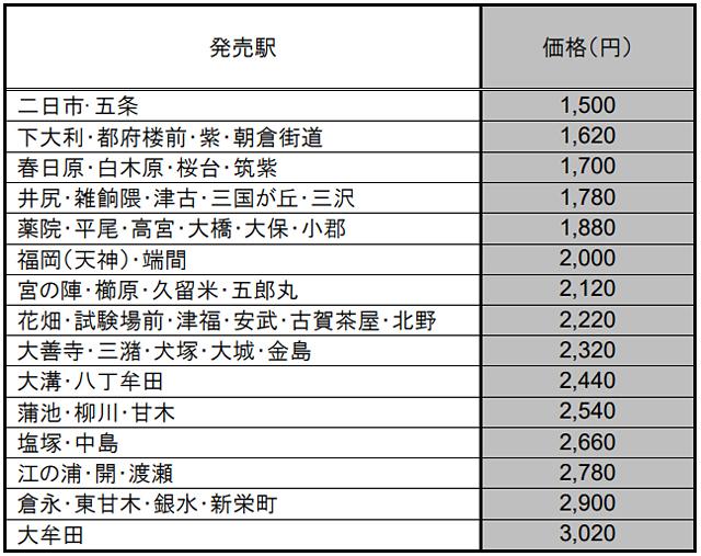 九州国立博物館きっぷ「オークラコレクション」の価格