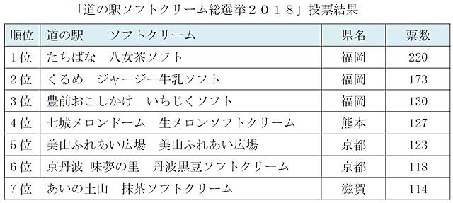 JAF九州が『道の駅ソフトクリーム総選挙2018』の結果発表