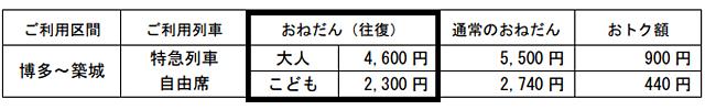 ※臨時停車の関係で「ソニック 26号」の中津駅の発車が12時32分となります。(通常 12時33分 発)