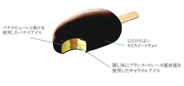 森永乳業のパルムから『パルム キャラメル・バナーヌショコラ』期間限定発売へ