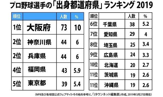 プロ野球選手「出身地」ランキング2019(Jタウンネット調べ)