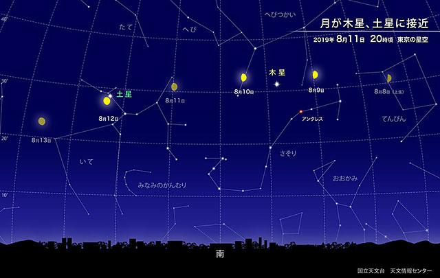 来週、夜空で月が木星と土星に接近