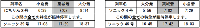 JR九州が「築城基地航空祭」にあわせ臨時列車運転