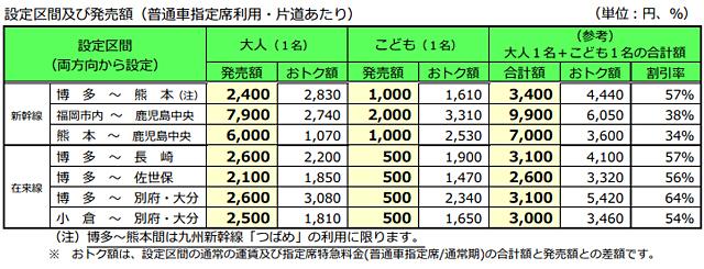 JR九州が「九州ファミリーネット早特7」発売へ