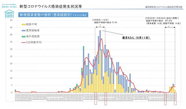 新型コロナウィルス 福岡県災害関連情報(5月28日 午前4時更新)