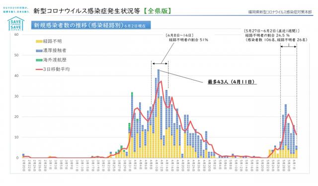 【福岡県】新型コロナウィルス 情報(6月4日 午前3時更新)