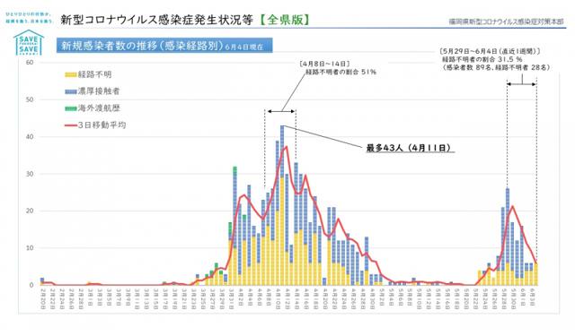 【福岡県】新型コロナウィルス 情報(6月6日 午前4時更新)