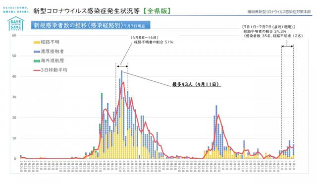 【福岡県】新型コロナウィルス 情報(7月9日 午前6時更新)