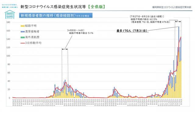 【福岡県】新型コロナウィルス 情報(8月4日 午前5時更新)