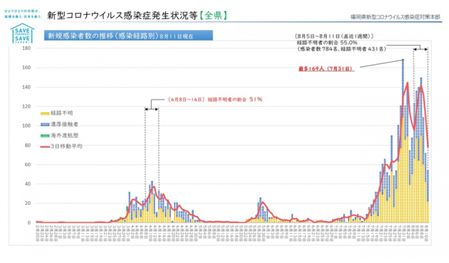 【福岡県】新型コロナウィルス 情報(8月13日 午前5時更新)