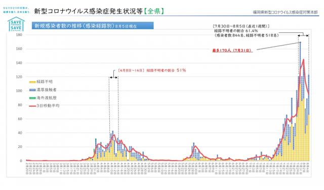 【福岡県】新型コロナウィルス 情報(8月7日 午前5時更新)