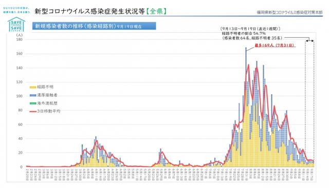【福岡県】新型コロナウィルス 情報(9月21日 午前4時更新)