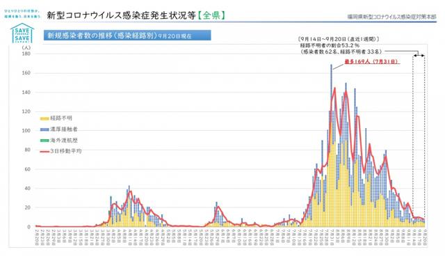 【福岡県】新型コロナウィルス 情報(9月22日 午前4時更新)