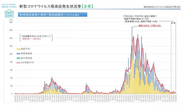 【福岡県】新型コロナウィルス 情報(10月1日 午前5時更新)