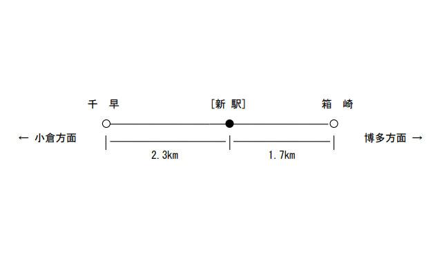 JR九州「鹿児島本線 千早~箱崎駅間」に新駅設置へ