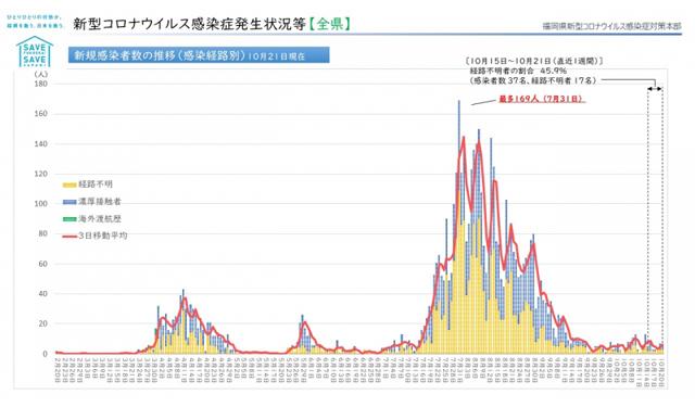 【福岡県】新型コロナウィルス 情報(10月23日 午前5時更新)