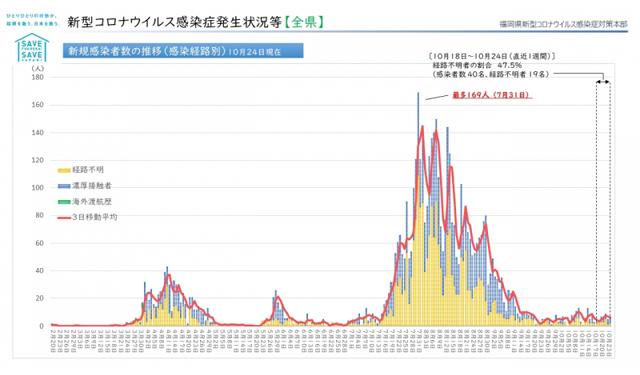 【福岡県】新型コロナウィルス 情報(10月26日 午前5時更新)