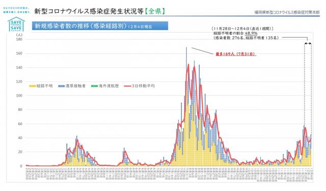 【福岡県】新型コロナウィルス 情報(12月6日更新)