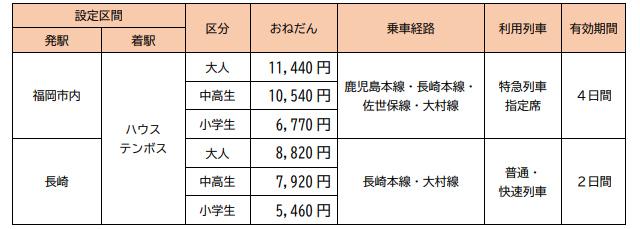 JR九州が「エンジョイ!ハウステンボスきっぷ」発売へ