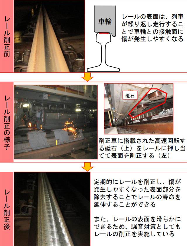 JR九州、九州新幹線に「レール削正車」追加投入へ