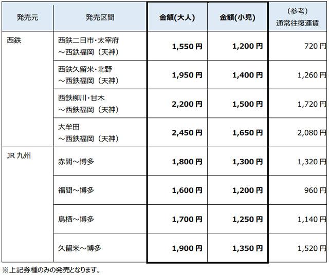 鉄道×バス×商業施設「天神・博多 乗レール買エールチケット」発売へ