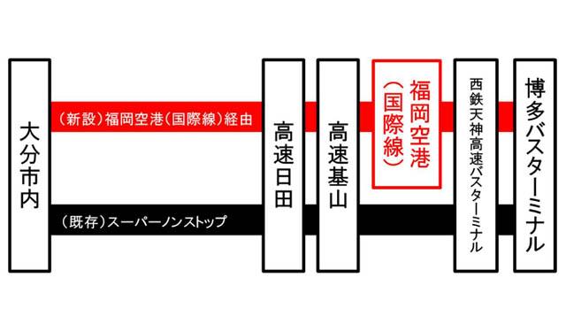 高速バス 福岡~大分線 スーパーノンストップ とよのくに号、福岡空港(国際線)乗り入れ開始